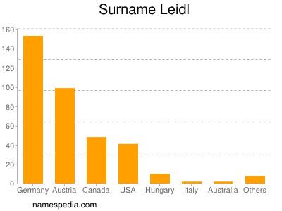 Surname Leidl