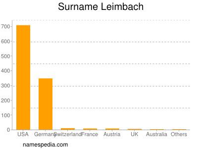 Surname Leimbach