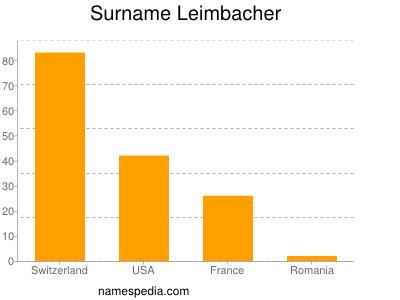 Surname Leimbacher