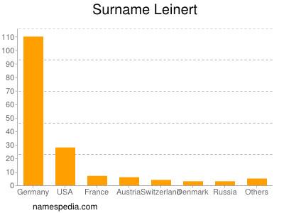 Familiennamen Leinert