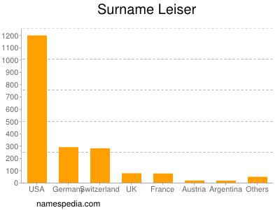 Surname Leiser