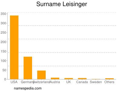 Surname Leisinger