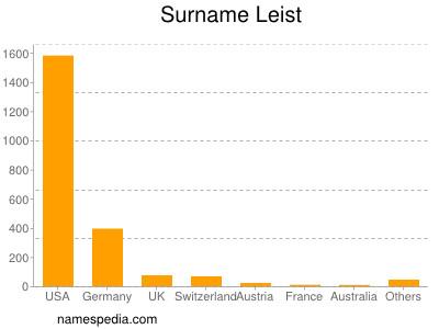 Surname Leist