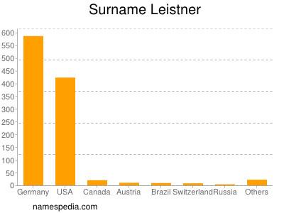 Surname Leistner