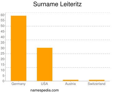 Surname Leiteritz