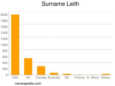 Surname Leith
