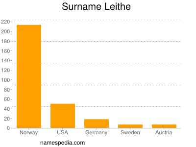 Surname Leithe