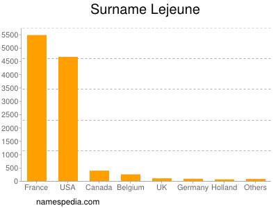 Surname Lejeune