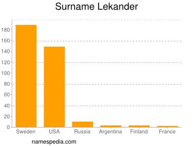 Surname Lekander