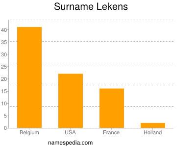 Surname Lekens