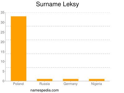 Surname Leksy