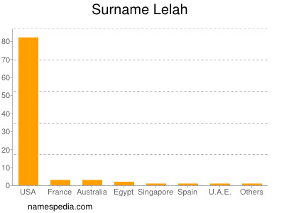 Surname Lelah