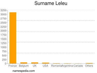 Surname Leleu