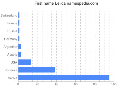 Given name Lelica