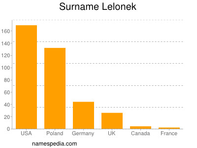 Surname Lelonek