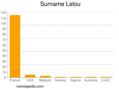 Surname Lelou