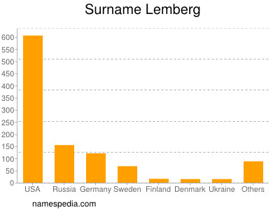 Surname Lemberg