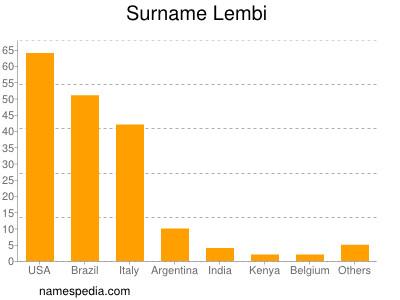 Surname Lembi