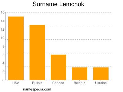 Surname Lemchuk