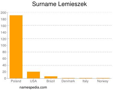 Surname Lemieszek