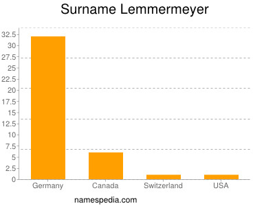 Surname Lemmermeyer