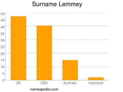 Surname Lemmey