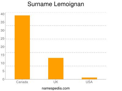 Surname Lemoignan