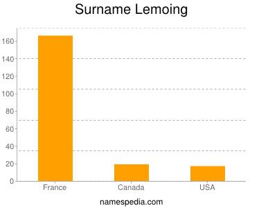 Surname Lemoing