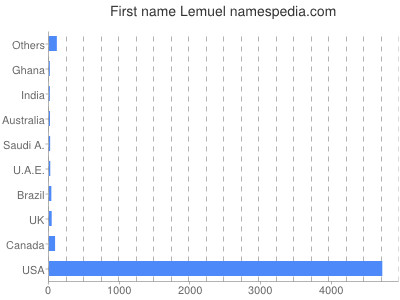 Given name Lemuel
