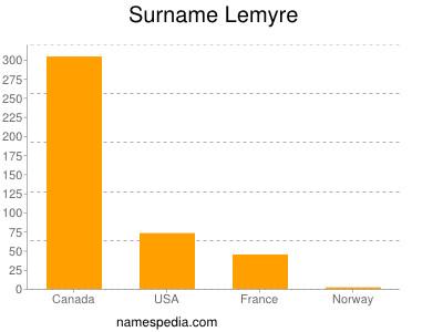 Surname Lemyre