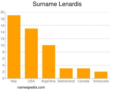 Surname Lenardis