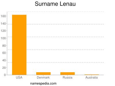 Surname Lenau