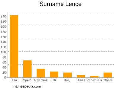 Surname Lence