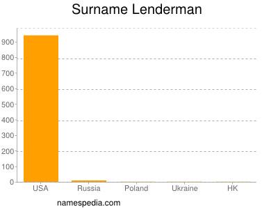 Surname Lenderman