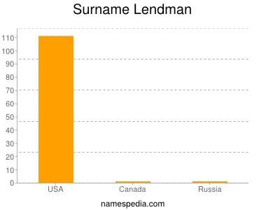 Surname Lendman