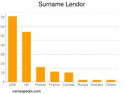 Surname Lendor
