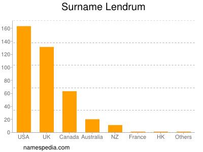 nom Lendrum