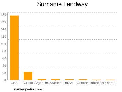 Surname Lendway