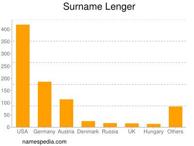 Surname Lenger