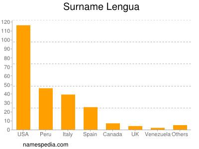 Surname Lengua