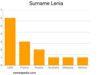 Surname Lenia