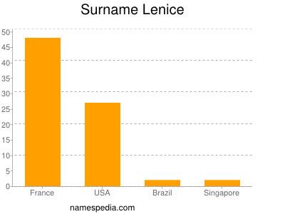 Surname Lenice