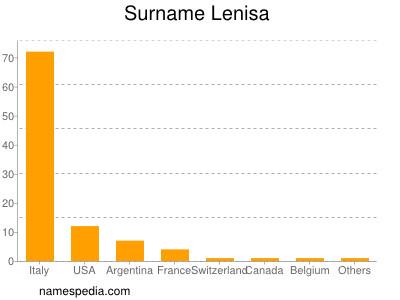 Surname Lenisa