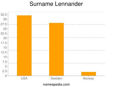 Surname Lennander