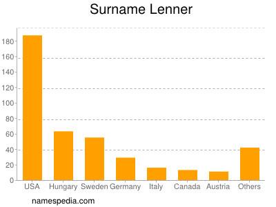 Surname Lenner