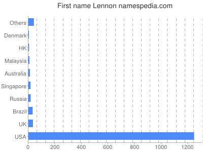 Given name Lennon