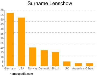 Surname Lenschow