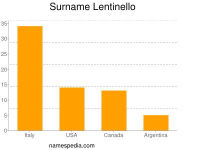 Surname Lentinello