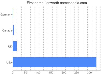 Given name Lenworth