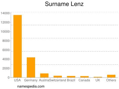 Surname Lenz